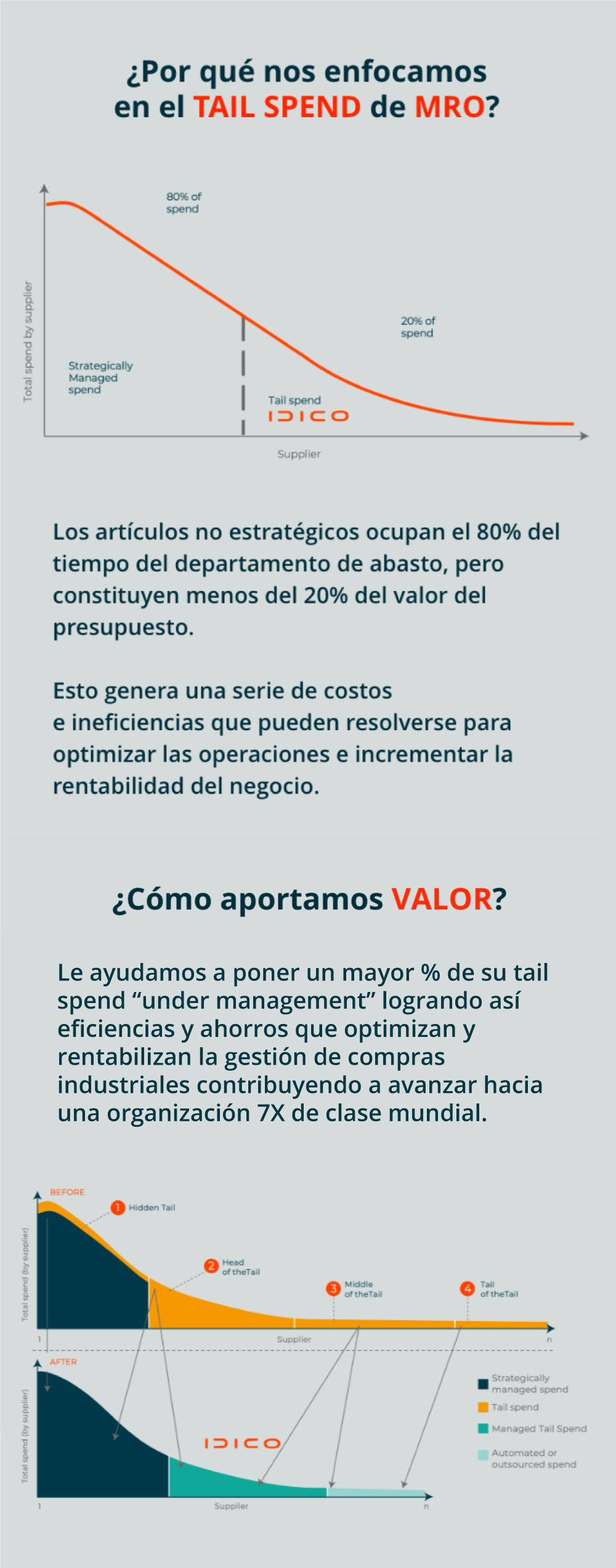 "¿Por qué nos enfocamos en el TAIL SPEND de MRO?  Total Spend by supplier  Strategically Managed Spend  80% of spend Tail Spend Idico 20% of spend  Supplier Fuente: Accenture   Los artículos no estratégicos ocupan el 80% del tiempo del departamento de abasto, pero constituyen menos del 20% del valor del presupuesto. Esto genera una serie de costos e ineficiencias que pueden resolverse para optimizar las operaciones e incrementar la rentabilidad del negocio     ¿Cómo aportamos VALOR?  Le ayudamos a poner un mayor % de su tail spend ""under management"" logrando así eficiencias y ahorros que optimizan y rentabilizan la gestión de compras industriales contribuyendo a avanzar hacia una organización 7X de clase mundial.  Total spend (by supplier) BEFORE 1Hidden Tail 2 Head of the Tail 3 Middle of the Tail 4 Tail of the Tail Supplier 1  AFTER Total spend (by supplier) IDICO Strategically Managed Spend Tail Spend Managed Tail Spend Automated or outsoured spend  Supplier Fuente: Accenture"